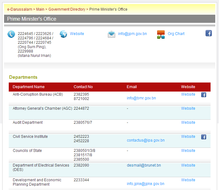 e-darussalam - Gov Directory - Depts under PMO